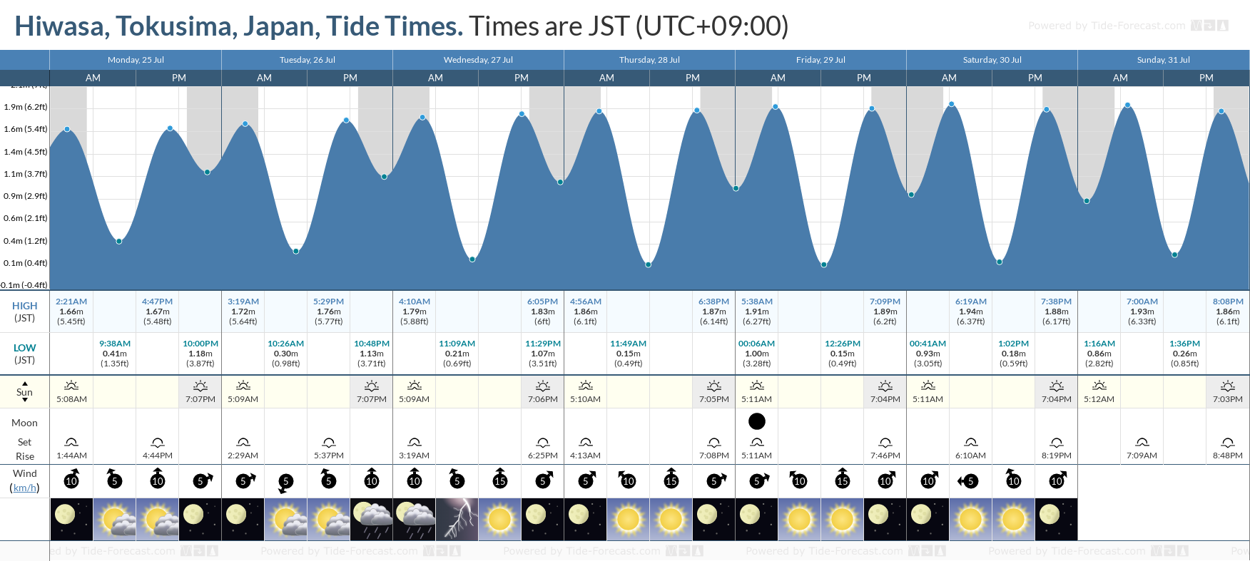 Hiwasa, Tokusima, Japan Tide Chart including high and low tide tide times for the next 7 days