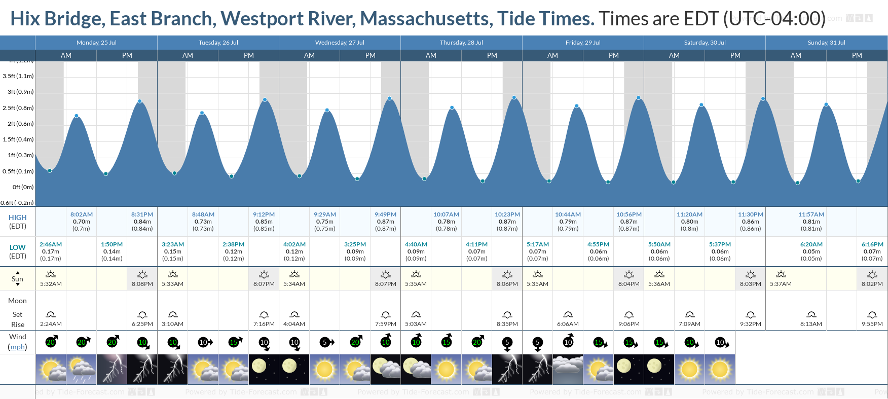 Hix Bridge, East Branch, Westport River, Massachusetts Tide Chart including high and low tide tide times for the next 7 days