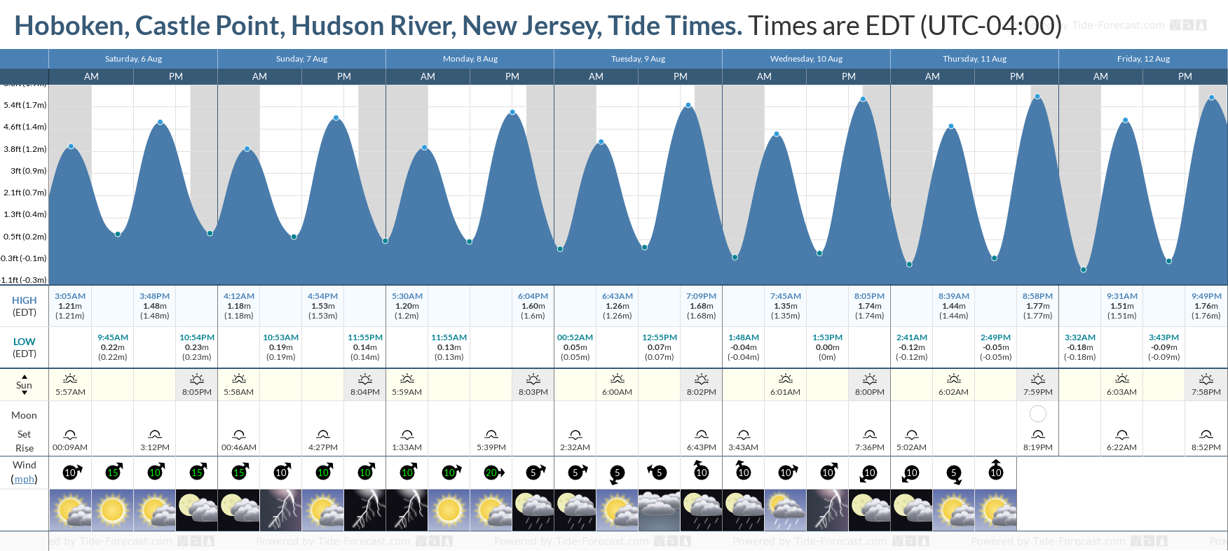Hoboken, Castle Point, Hudson River, New Jersey Tide Chart including high and low tide tide times for the next 7 days