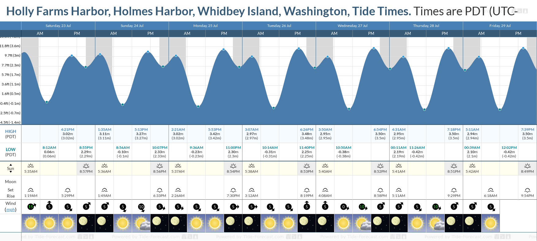 Holly Farms Harbor, Holmes Harbor, Whidbey Island, Washington Tide Chart including high and low tide tide times for the next 7 days