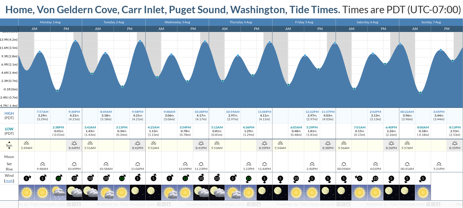 Home, Von Geldern Cove, Carr Inlet, Puget Sound, Washington Tide Chart including high and low tide tide times for the next 7 days