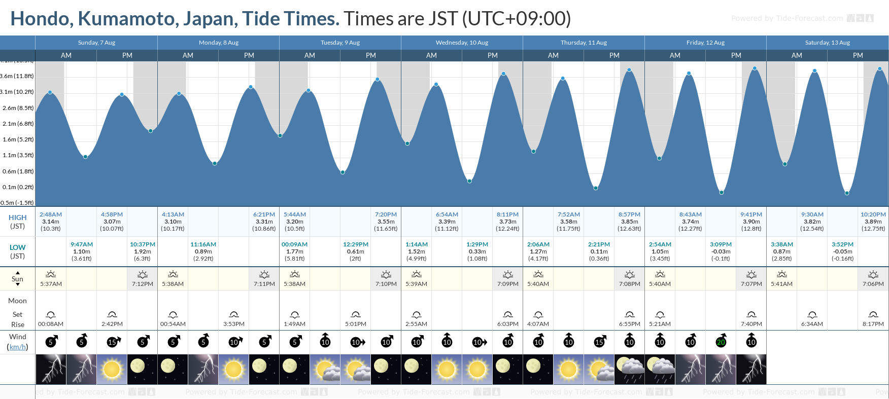 Hondo, Kumamoto, Japan Tide Chart including high and low tide tide times for the next 7 days