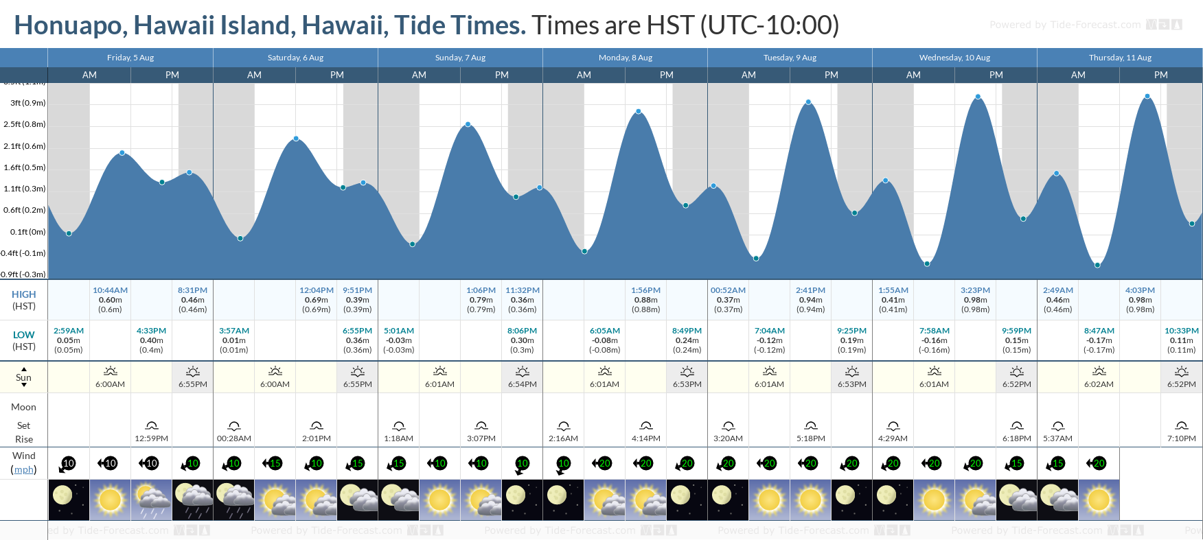 Honuapo, Hawaii Island, Hawaii Tide Chart including high and low tide tide times for the next 7 days
