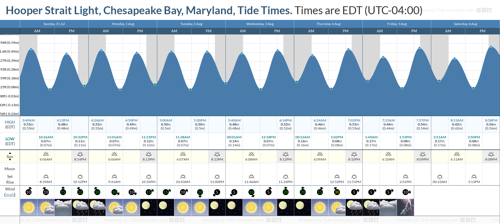 Hooper Strait Light, Chesapeake Bay, Maryland Tide Chart including high and low tide tide times for the next 7 days