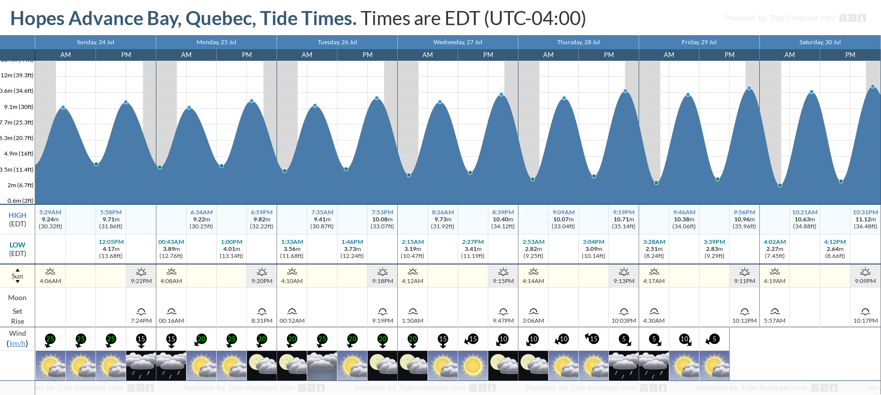 Hopes Advance Bay, Quebec Tide Chart including high and low tide tide times for the next 7 days