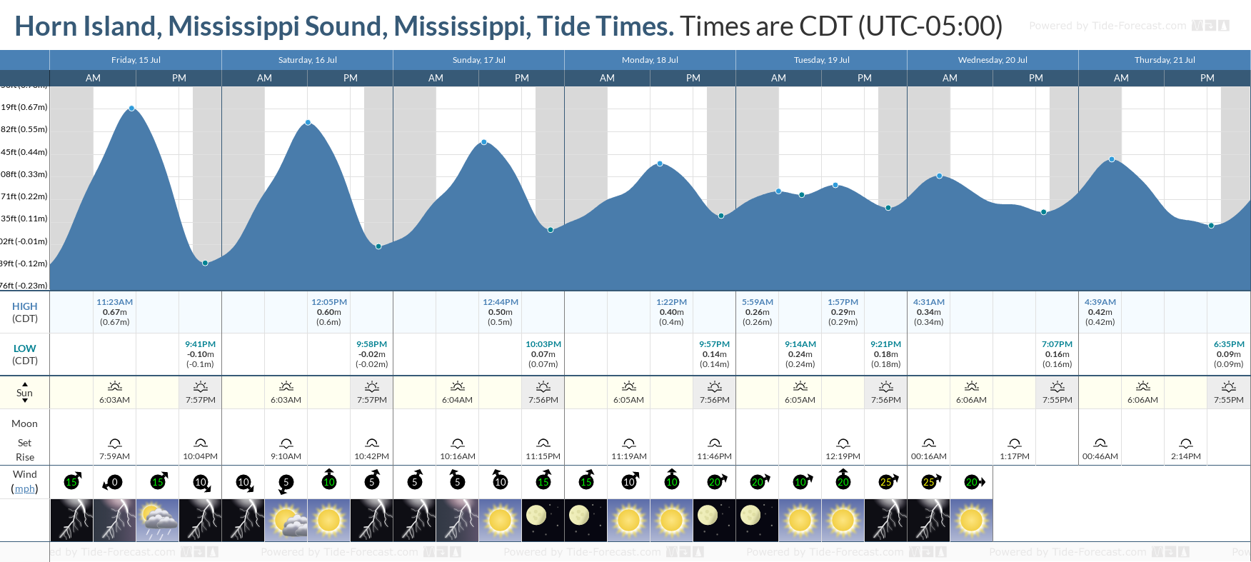 Horn Island, Mississippi Sound, Mississippi Tide Chart including high and low tide tide times for the next 7 days