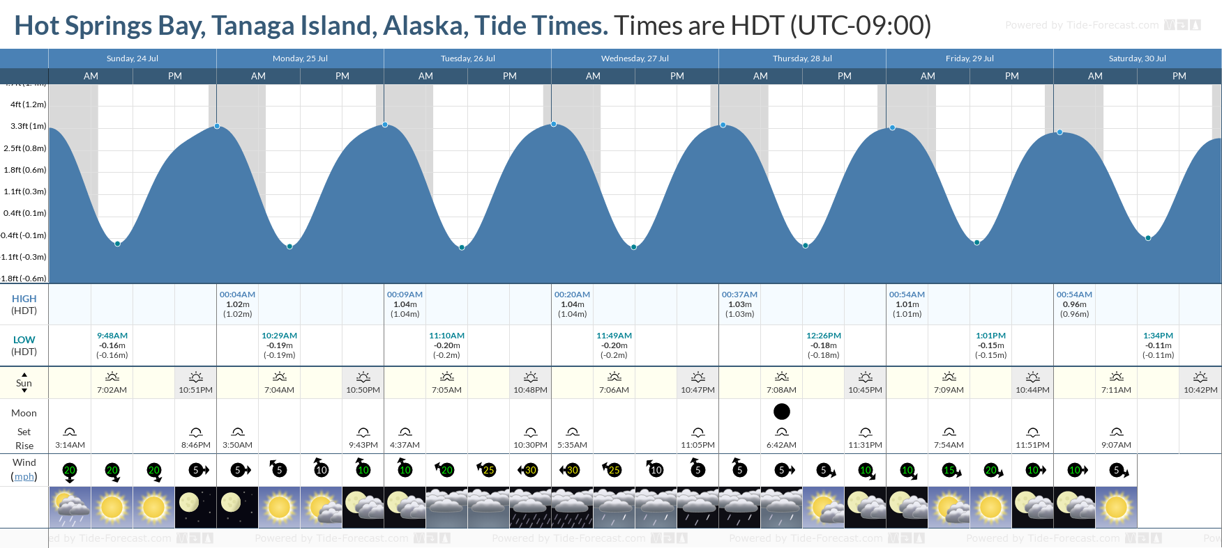 Hot Springs Bay, Tanaga Island, Alaska Tide Chart including high and low tide tide times for the next 7 days