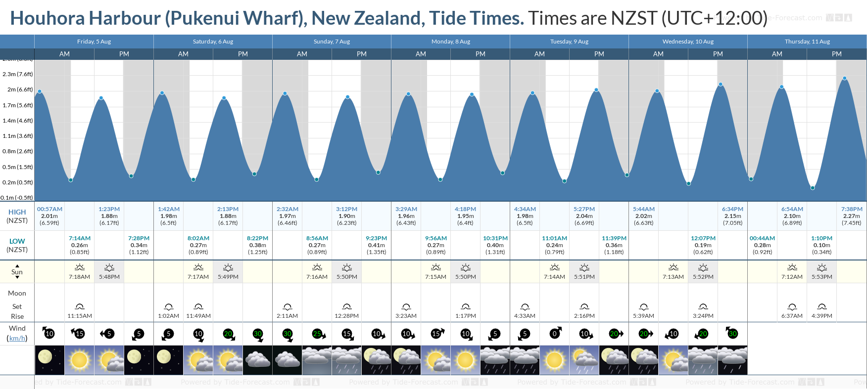 Houhora Harbour (Pukenui Wharf), New Zealand Tide Chart including high and low tide tide times for the next 7 days