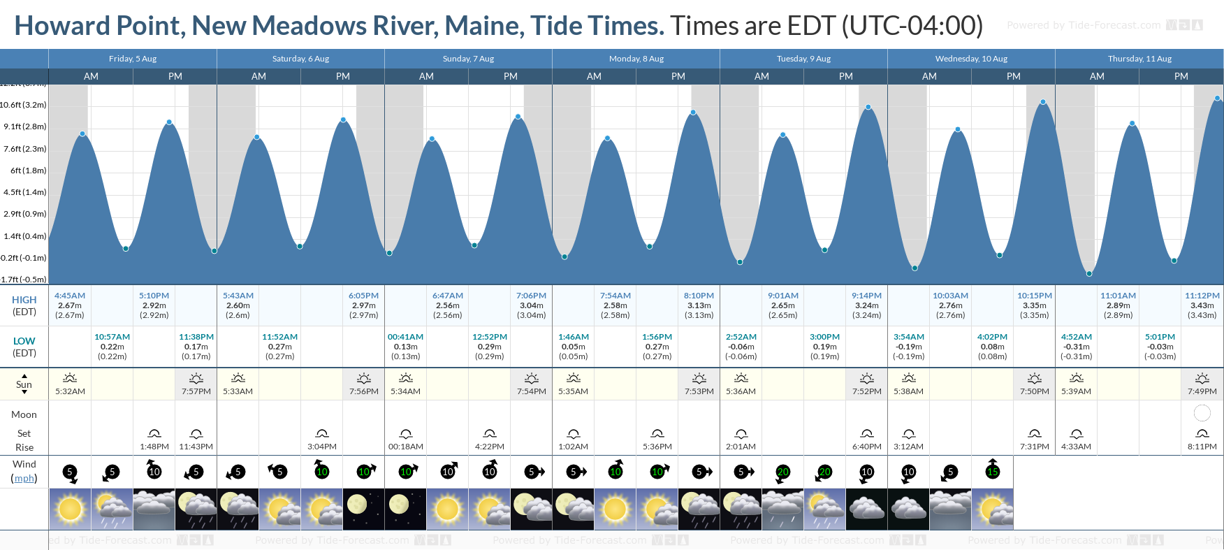 Howard Point, New Meadows River, Maine Tide Chart including high and low tide tide times for the next 7 days