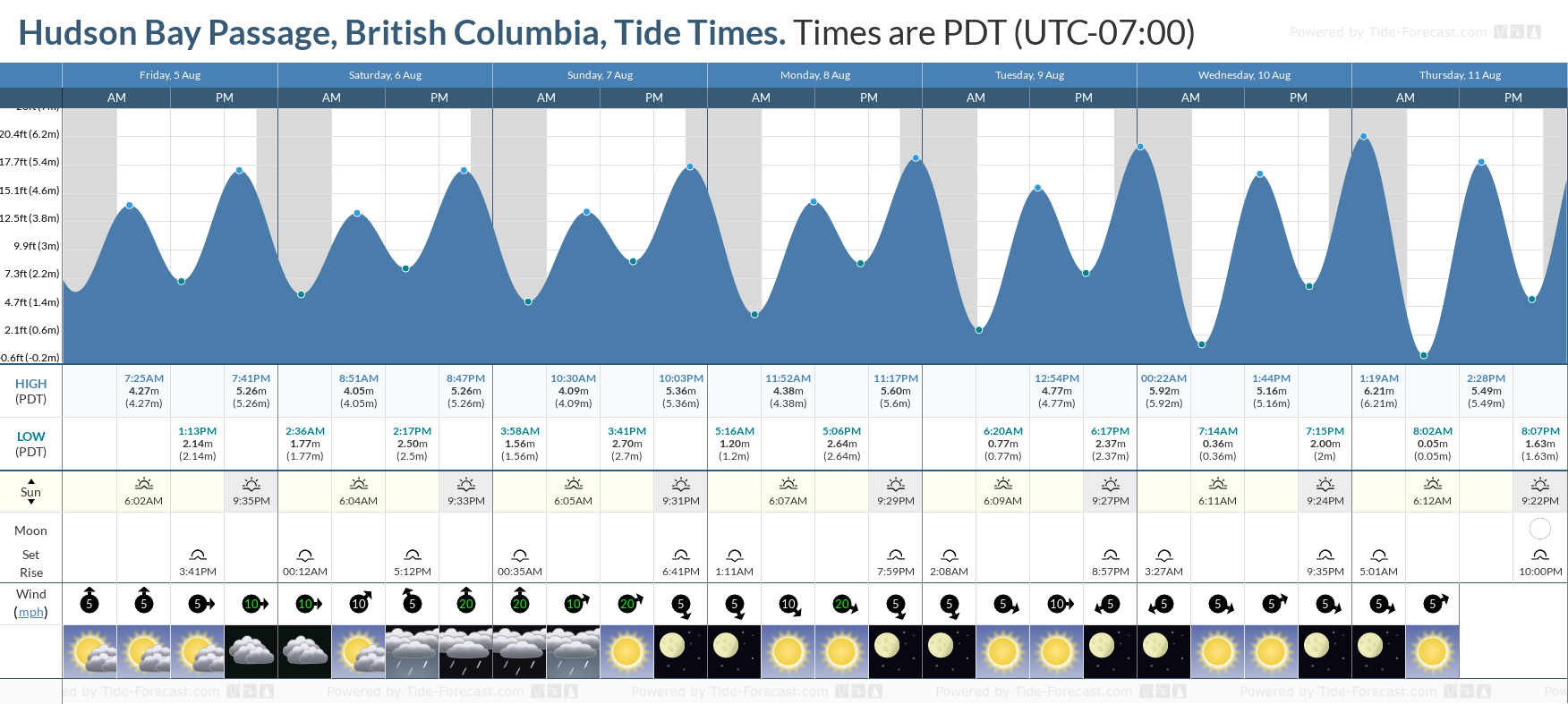 Hudson Bay Passage, British Columbia Tide Chart including high and low tide tide times for the next 7 days