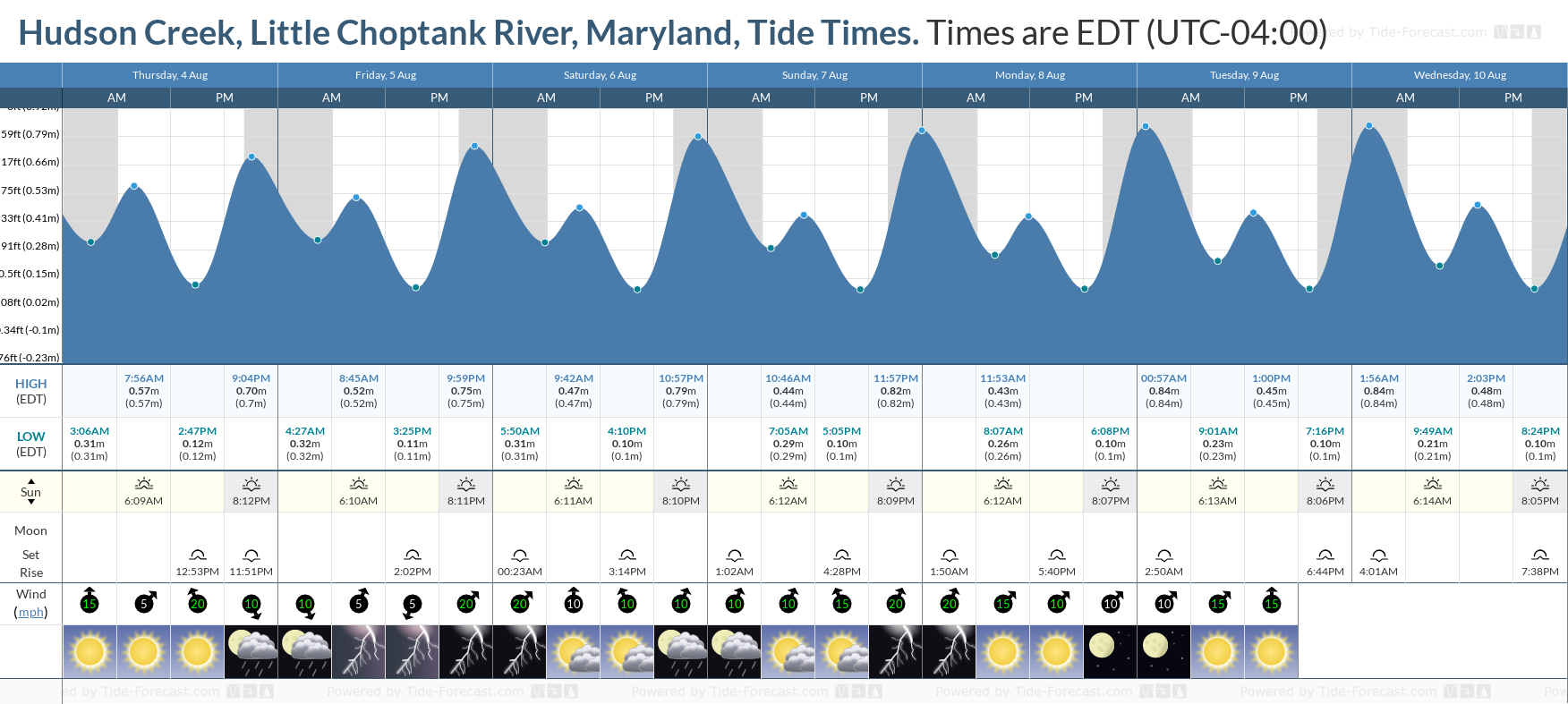 Hudson Creek, Little Choptank River, Maryland Tide Chart including high and low tide tide times for the next 7 days