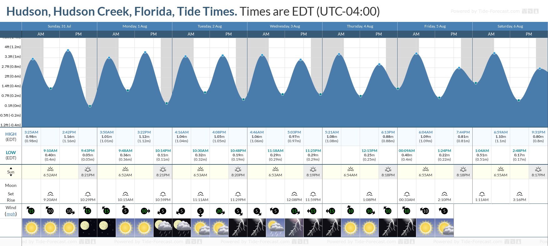 Hudson, Hudson Creek, Florida Tide Chart including high and low tide tide times for the next 7 days