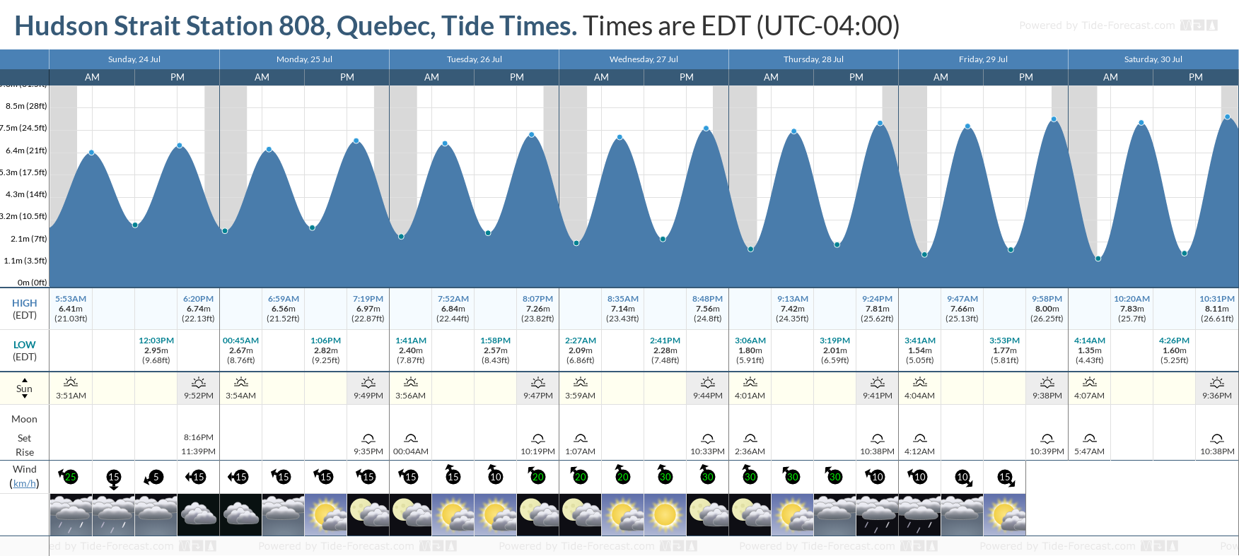 Hudson Strait Station 808, Quebec Tide Chart including high and low tide tide times for the next 7 days