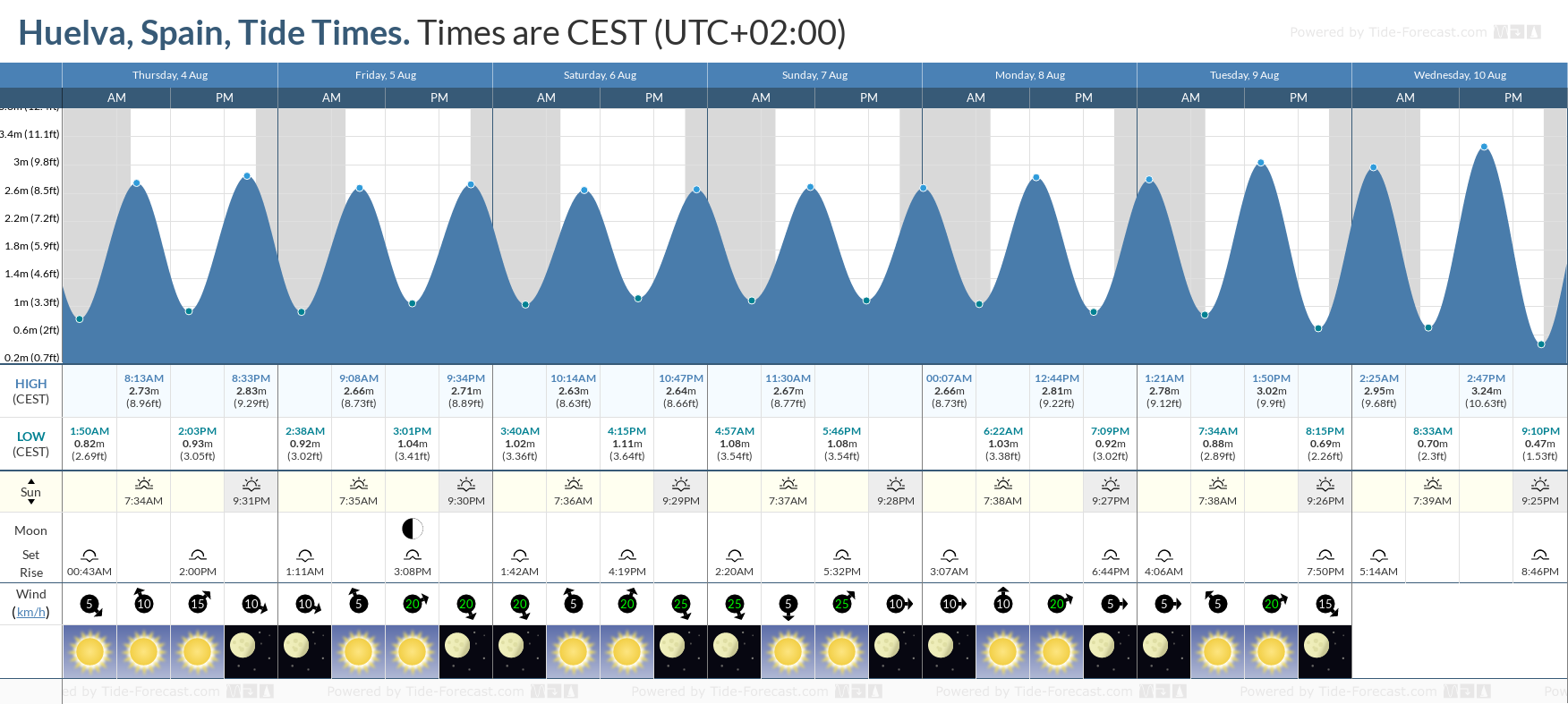 Huelva, Spain Tide Chart including high and low tide tide times for the next 7 days