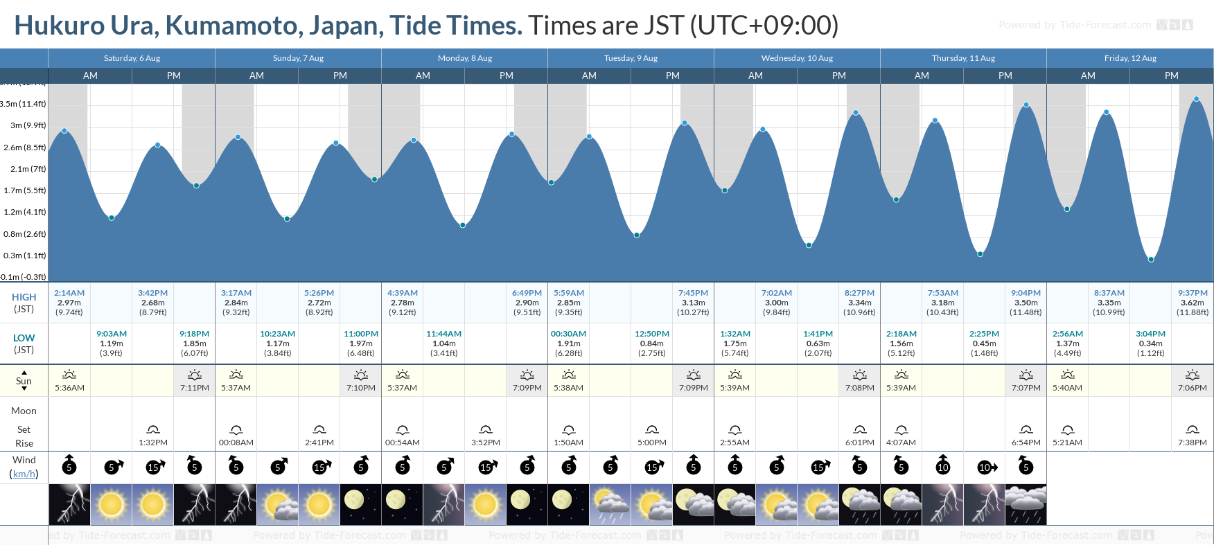 Hukuro Ura, Kumamoto, Japan Tide Chart including high and low tide tide times for the next 7 days