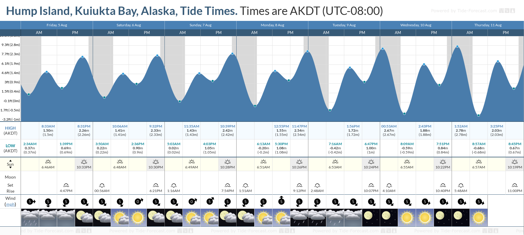 Hump Island, Kuiukta Bay, Alaska Tide Chart including high and low tide tide times for the next 7 days
