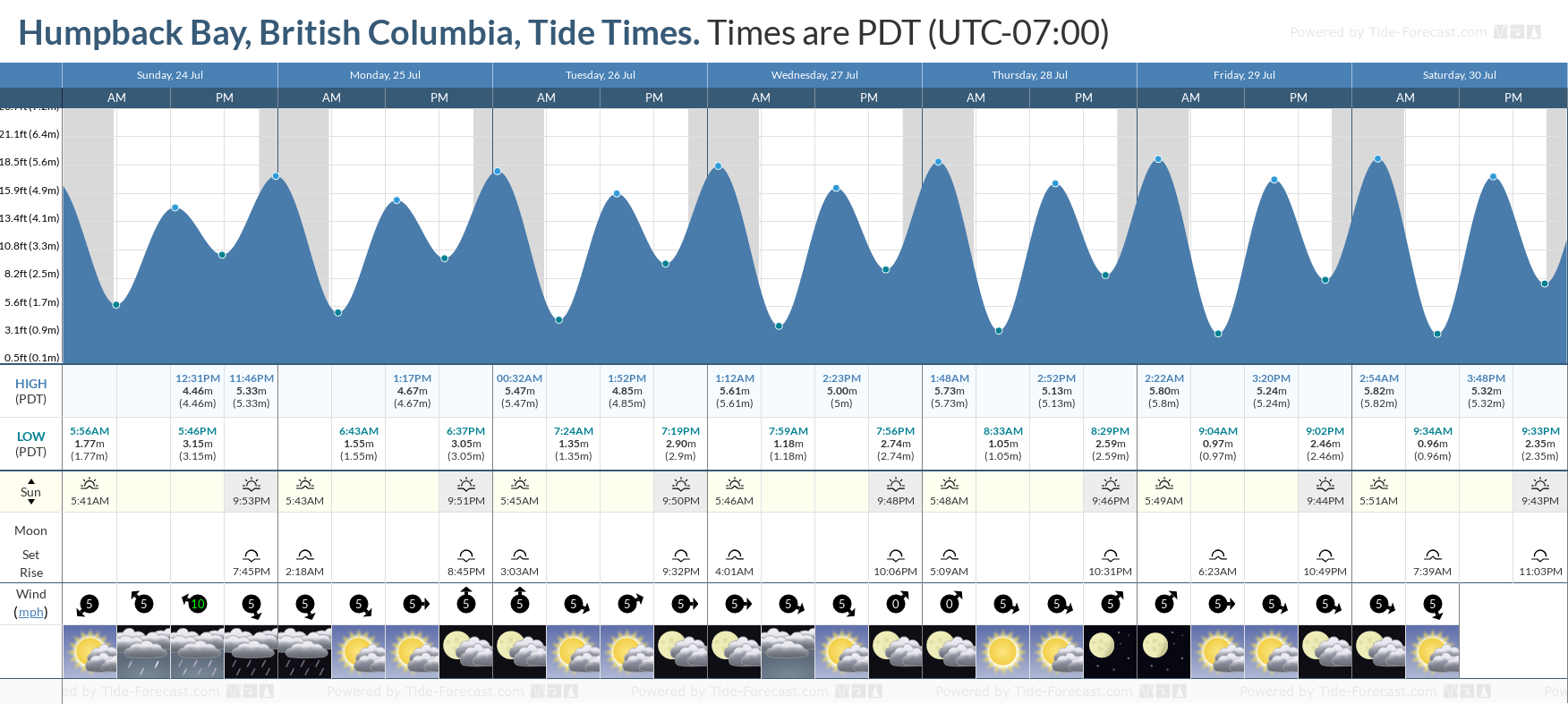 Humpback Bay, British Columbia Tide Chart including high and low tide tide times for the next 7 days