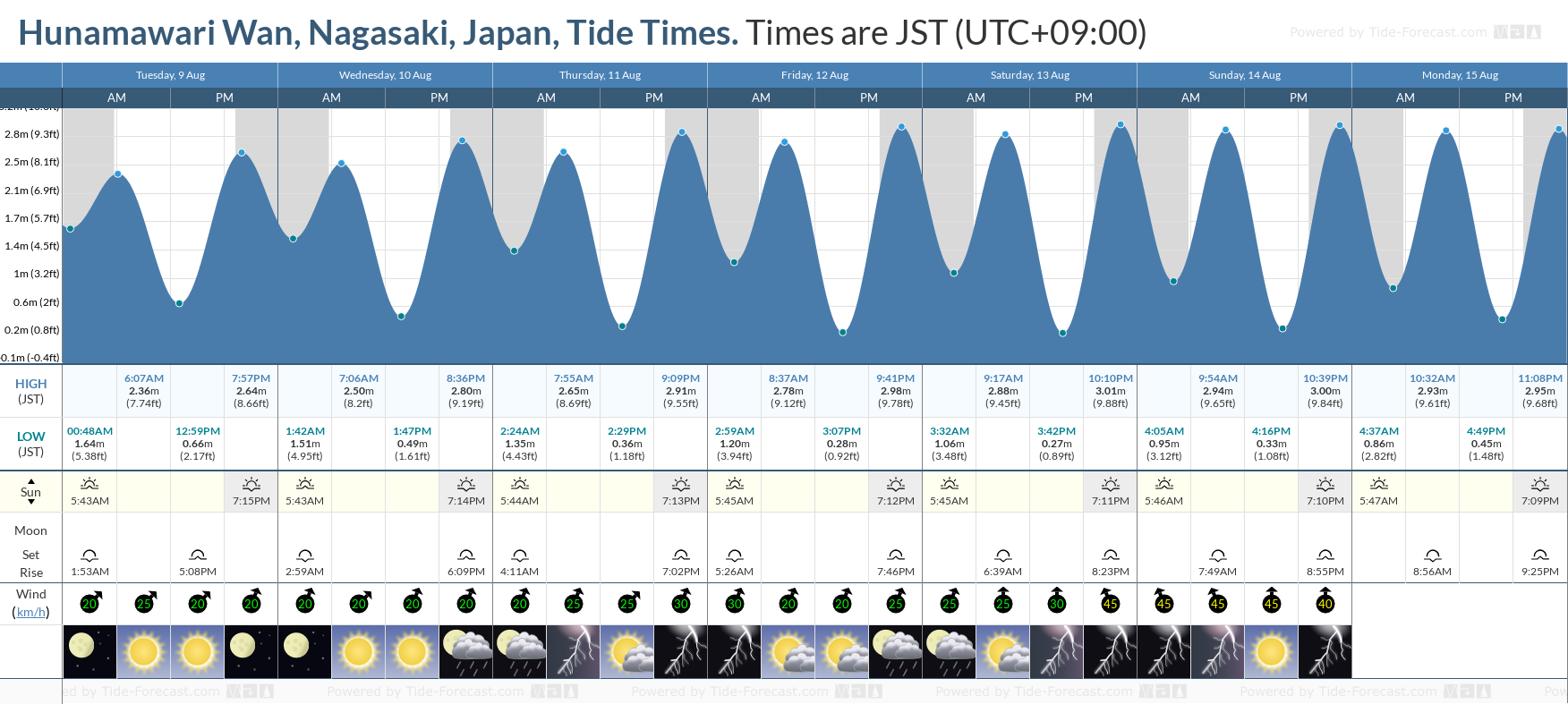 Hunamawari Wan, Nagasaki, Japan Tide Chart including high and low tide tide times for the next 7 days