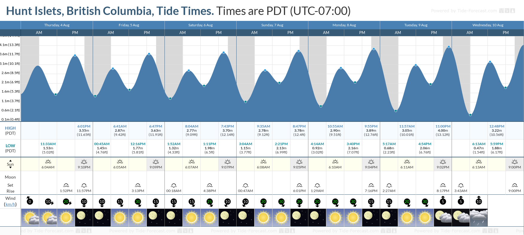 Hunt Islets, British Columbia Tide Chart including high and low tide tide times for the next 7 days