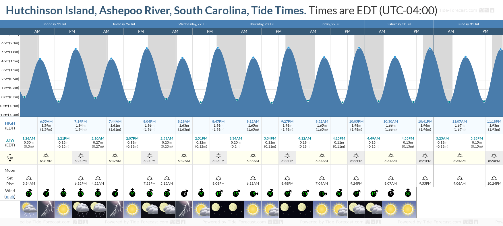 Hutchinson Island, Ashepoo River, South Carolina Tide Chart including high and low tide tide times for the next 7 days