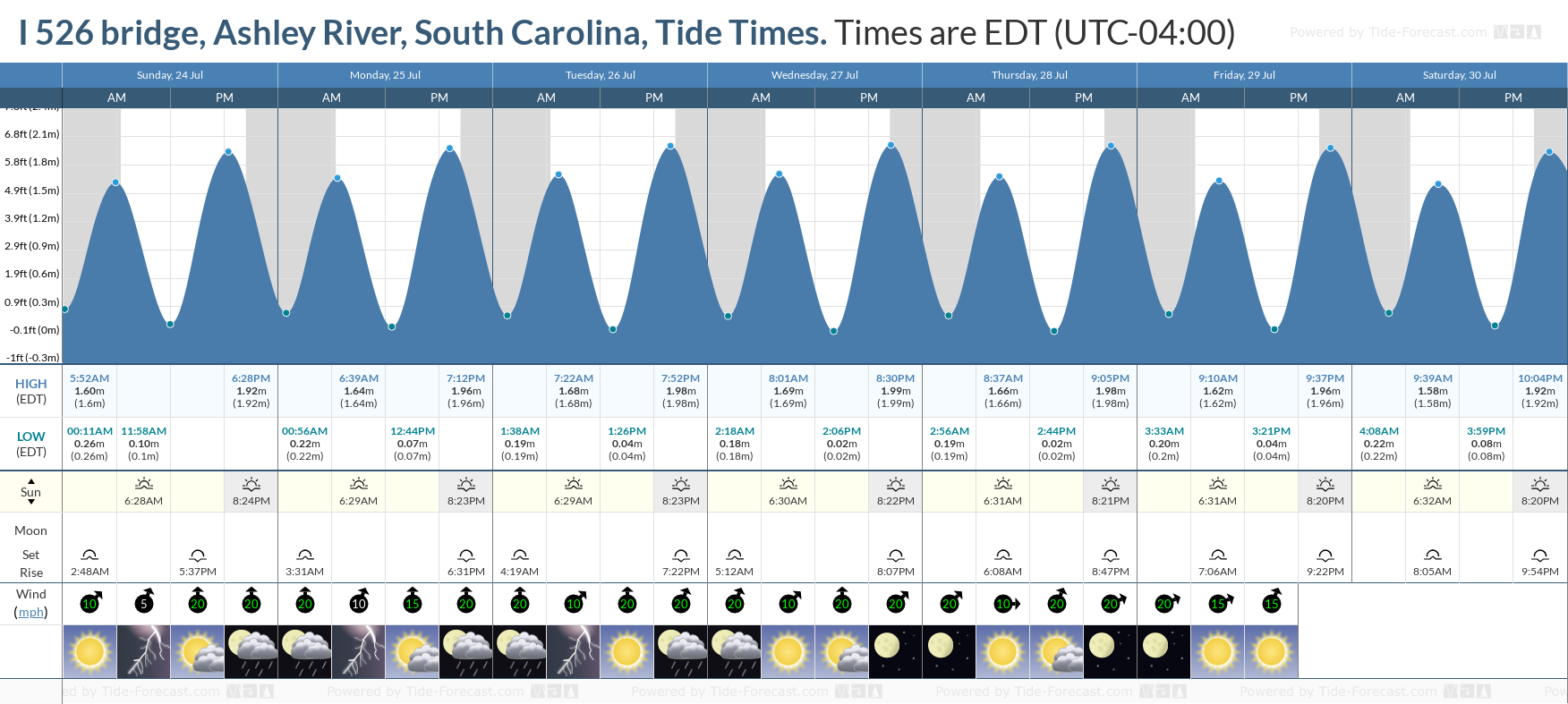 I 526 bridge, Ashley River, South Carolina Tide Chart including high and low tide tide times for the next 7 days