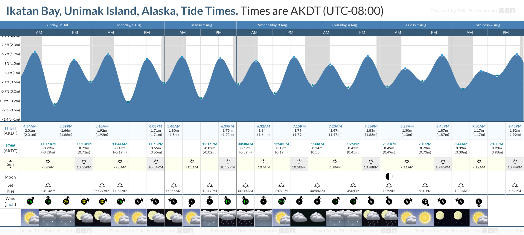 Ikatan Bay, Unimak Island, Alaska Tide Chart including high and low tide tide times for the next 7 days