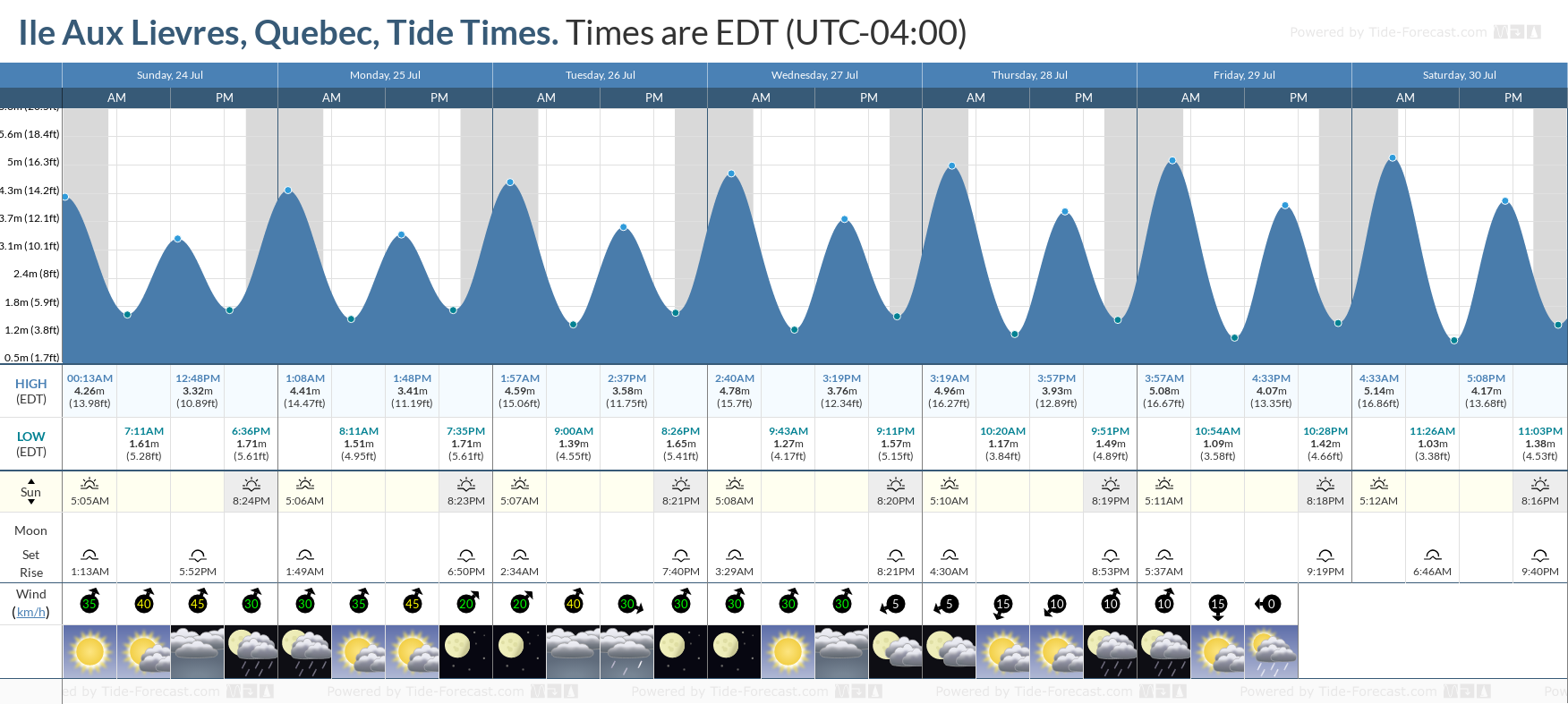 Ile Aux Lievres, Quebec Tide Chart including high and low tide tide times for the next 7 days