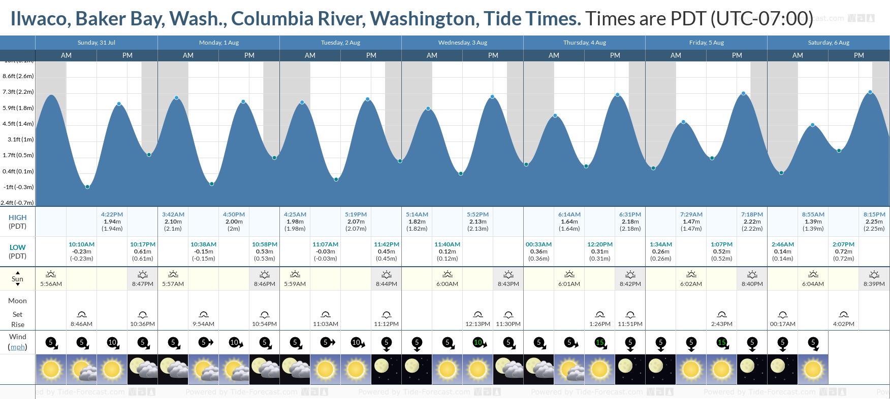 Ilwaco, Baker Bay, Wash., Columbia River, Washington Tide Chart including high and low tide tide times for the next 7 days