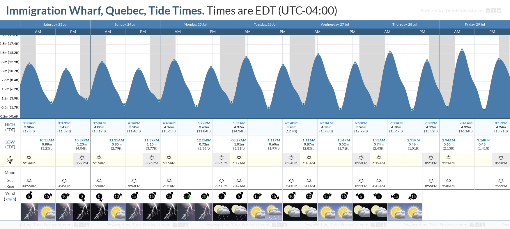 Immigration Wharf, Quebec Tide Chart including high and low tide tide times for the next 7 days