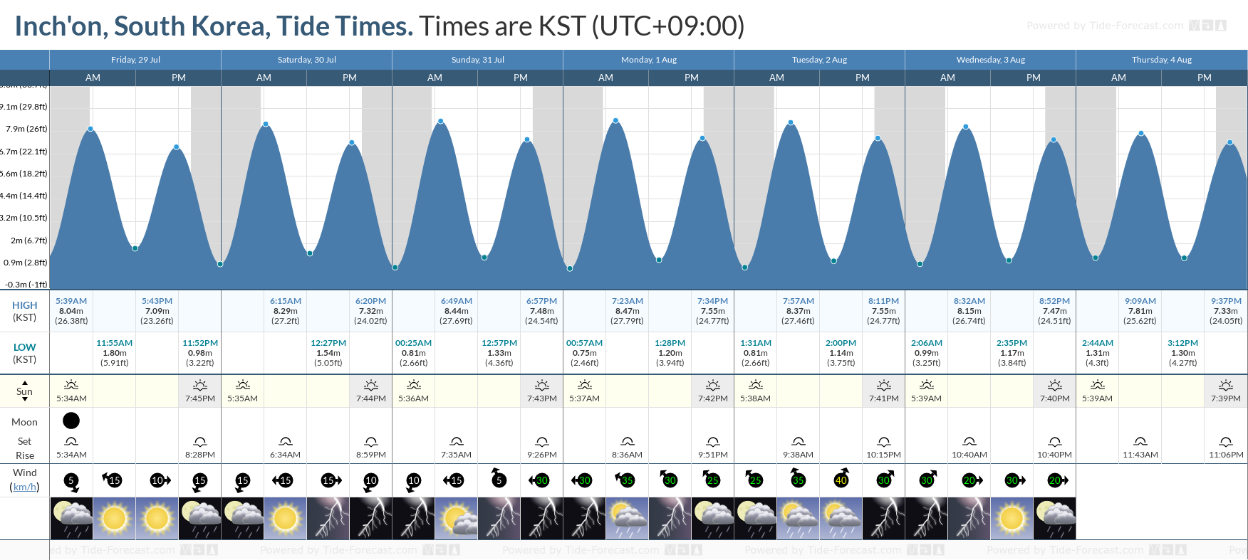 Inch'on, South Korea Tide Chart including high and low tide tide times for the next 7 days