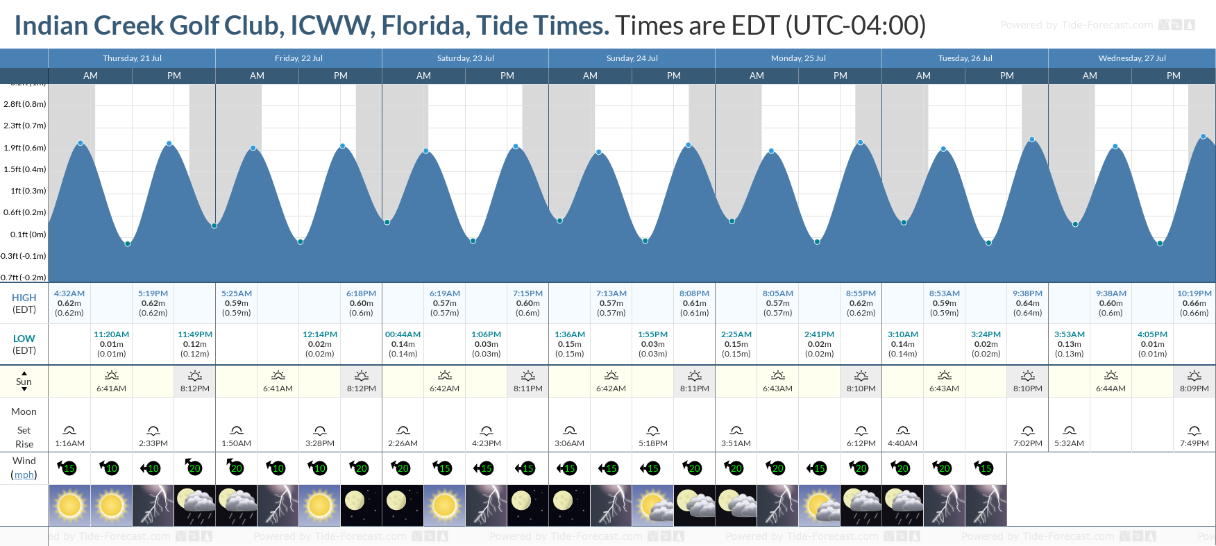 Indian Creek Golf Club, ICWW, Florida Tide Chart including high and low tide tide times for the next 7 days