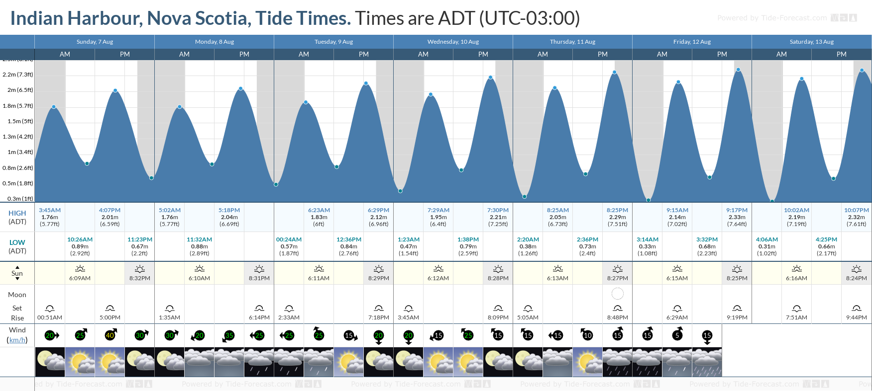Indian Harbour, Nova Scotia Tide Chart including high and low tide tide times for the next 7 days