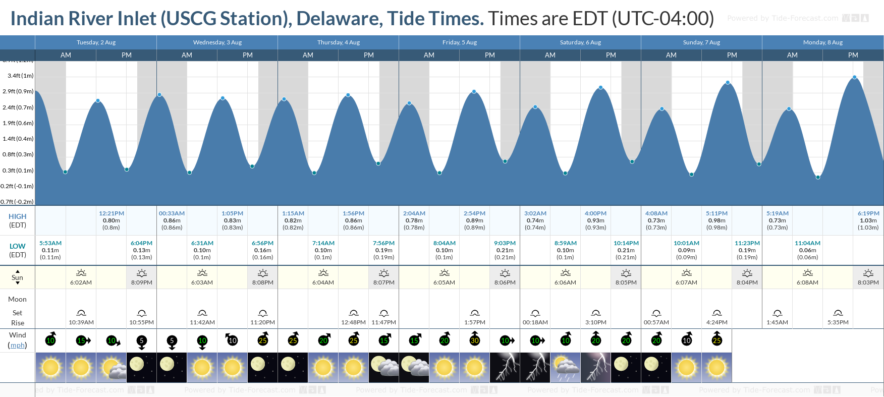 Indian River Inlet (USCG Station), Delaware Tide Chart including high and low tide tide times for the next 7 days