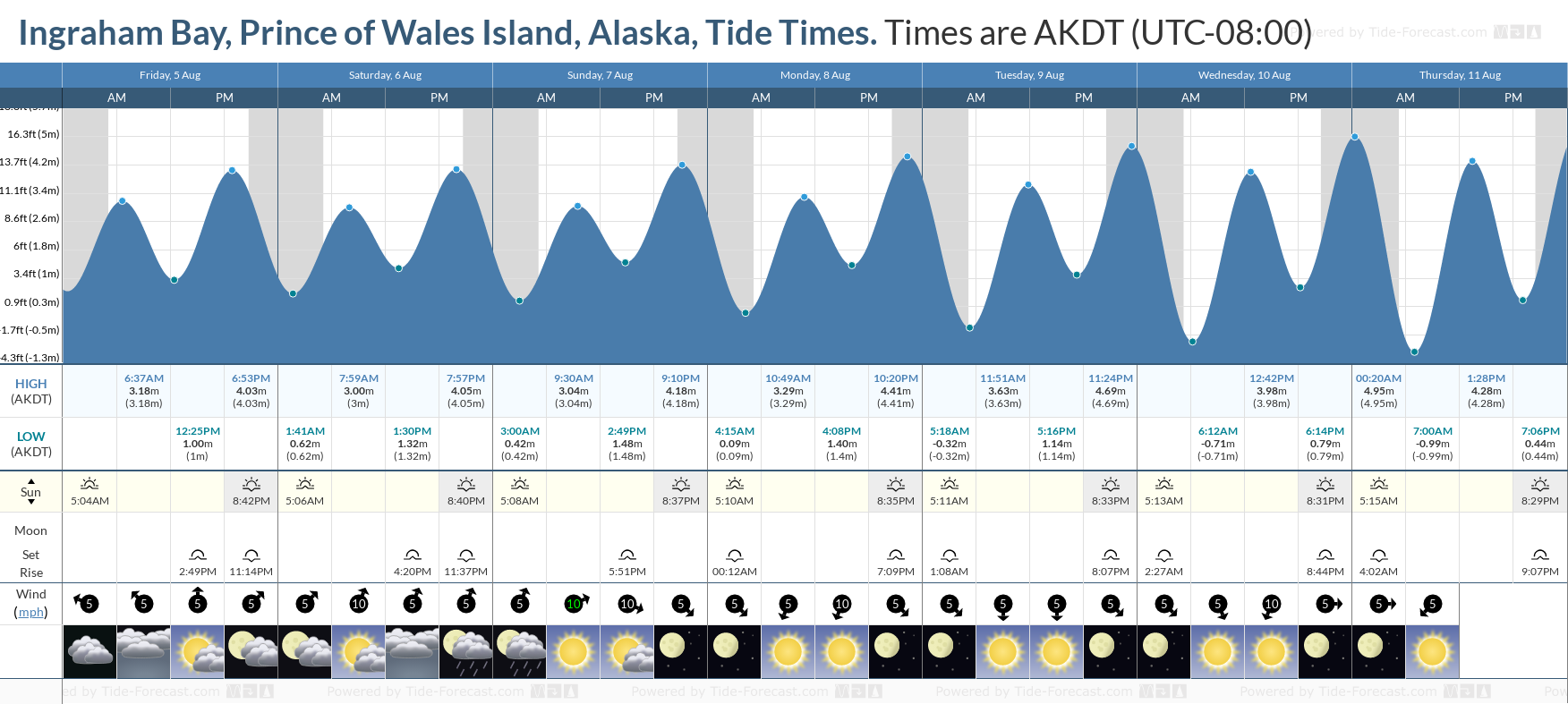 Ingraham Bay, Prince of Wales Island, Alaska Tide Chart including high and low tide tide times for the next 7 days