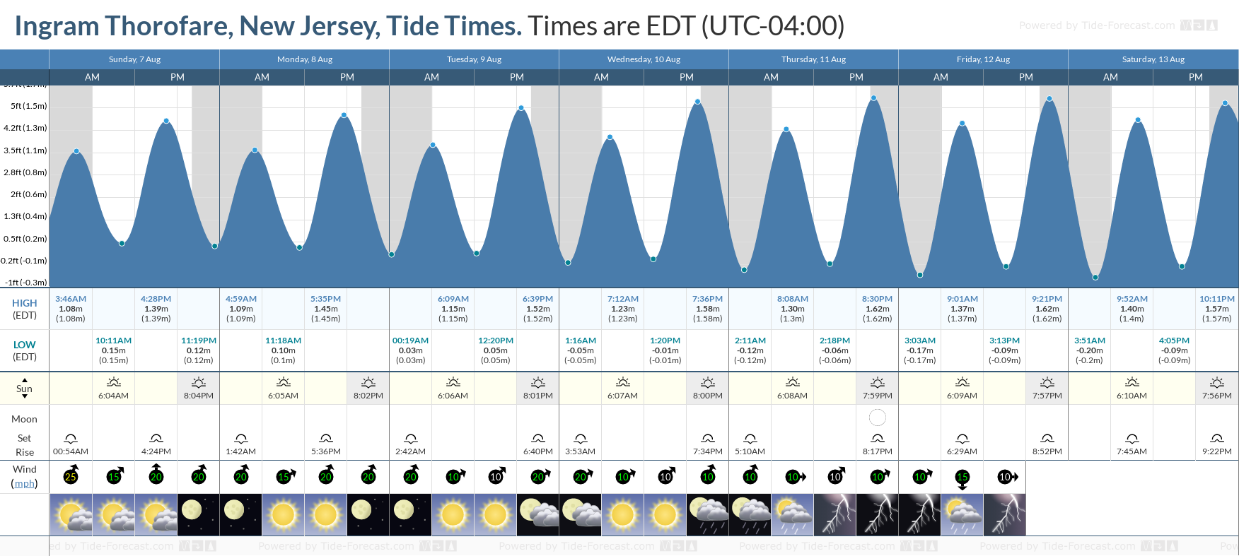 Ingram Thorofare, New Jersey Tide Chart including high and low tide tide times for the next 7 days