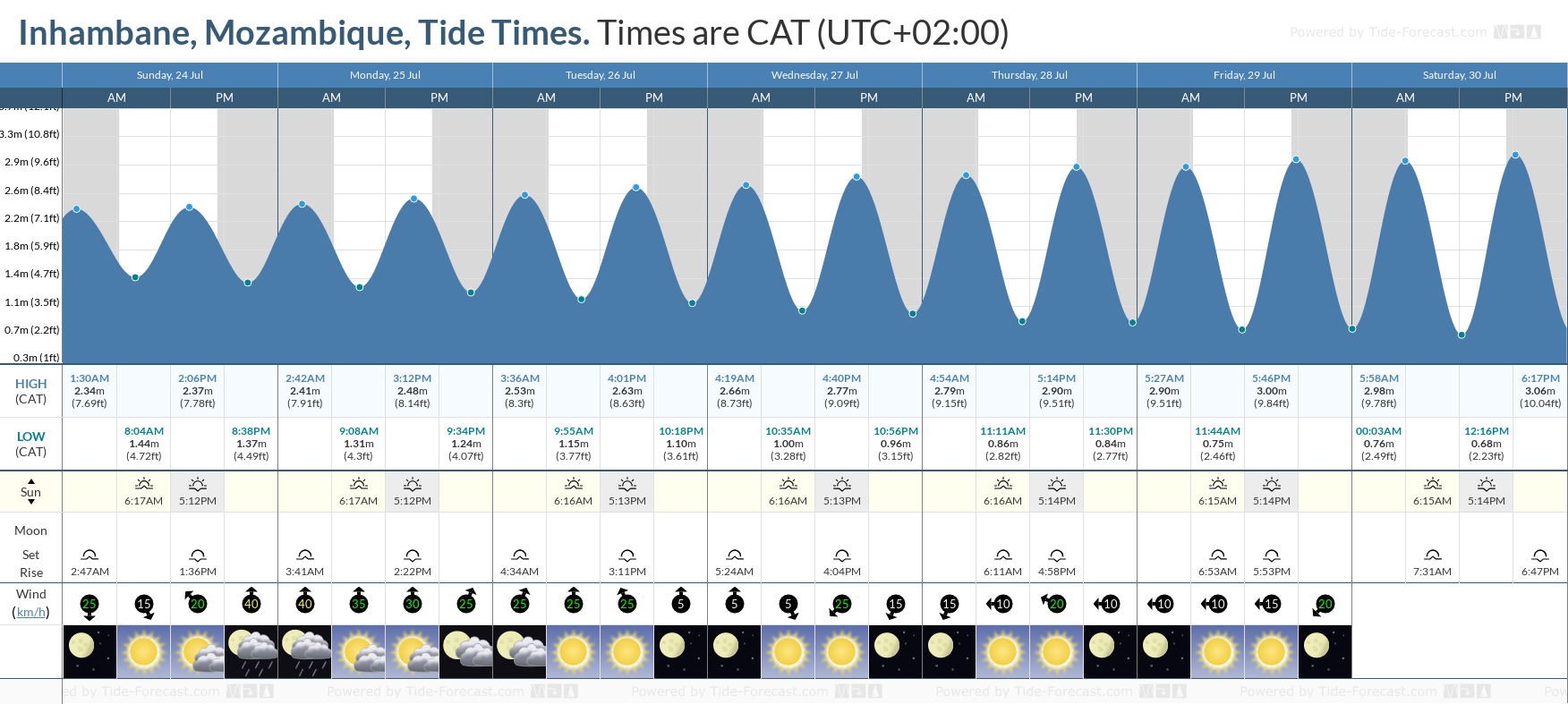 Inhambane, Mozambique Tide Chart including high and low tide tide times for the next 7 days
