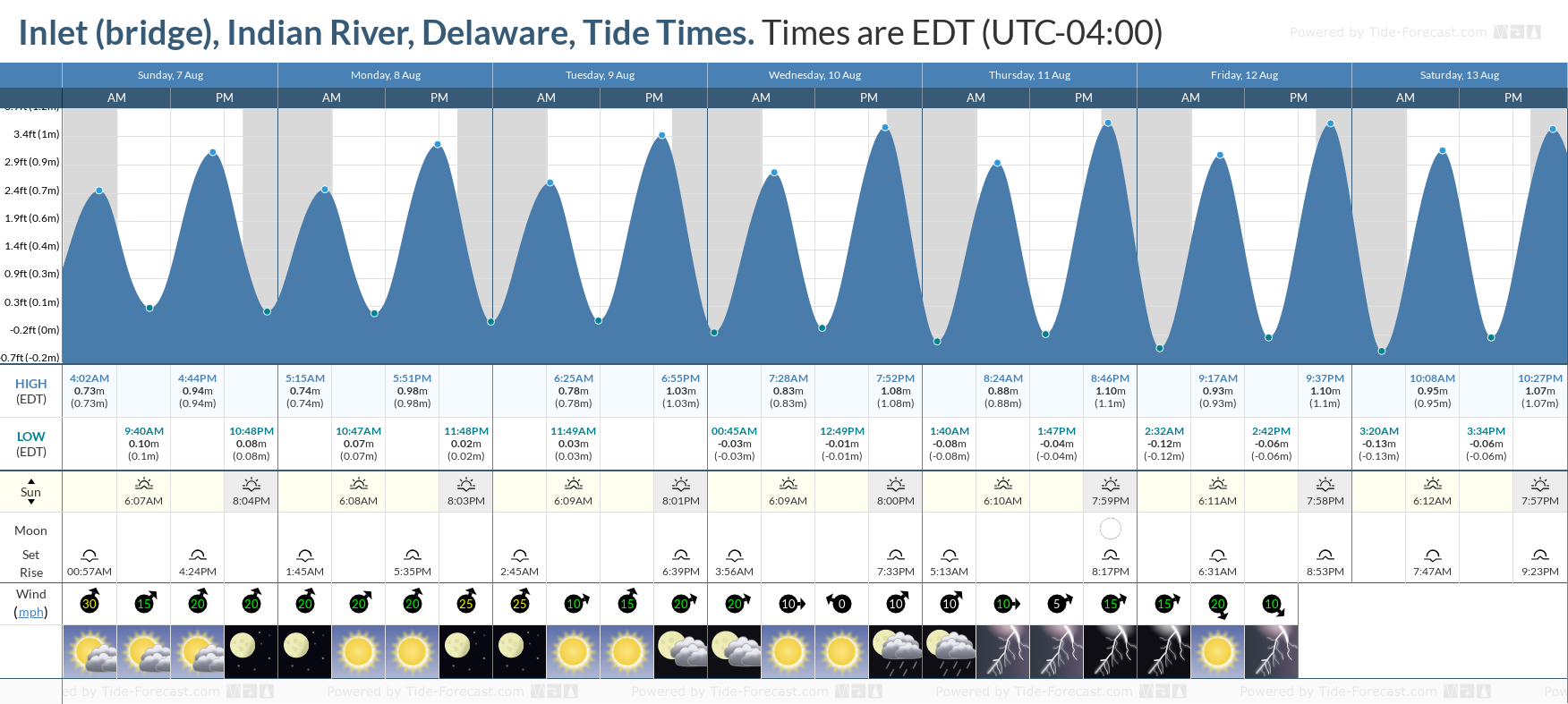 Inlet (bridge), Indian River, Delaware Tide Chart including high and low tide tide times for the next 7 days