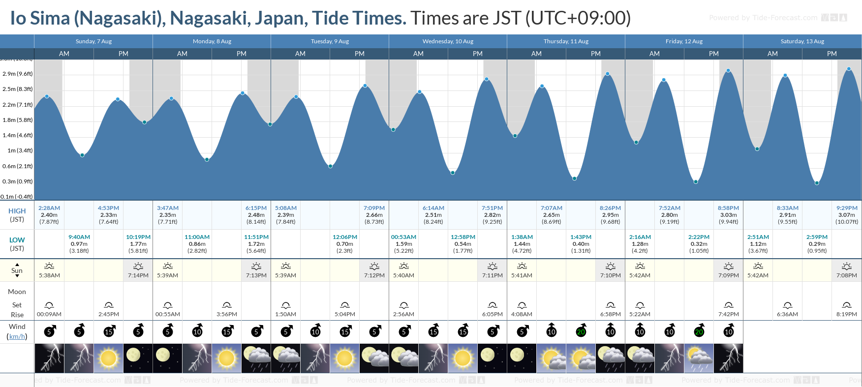 Io Sima (Nagasaki), Nagasaki, Japan Tide Chart including high and low tide tide times for the next 7 days