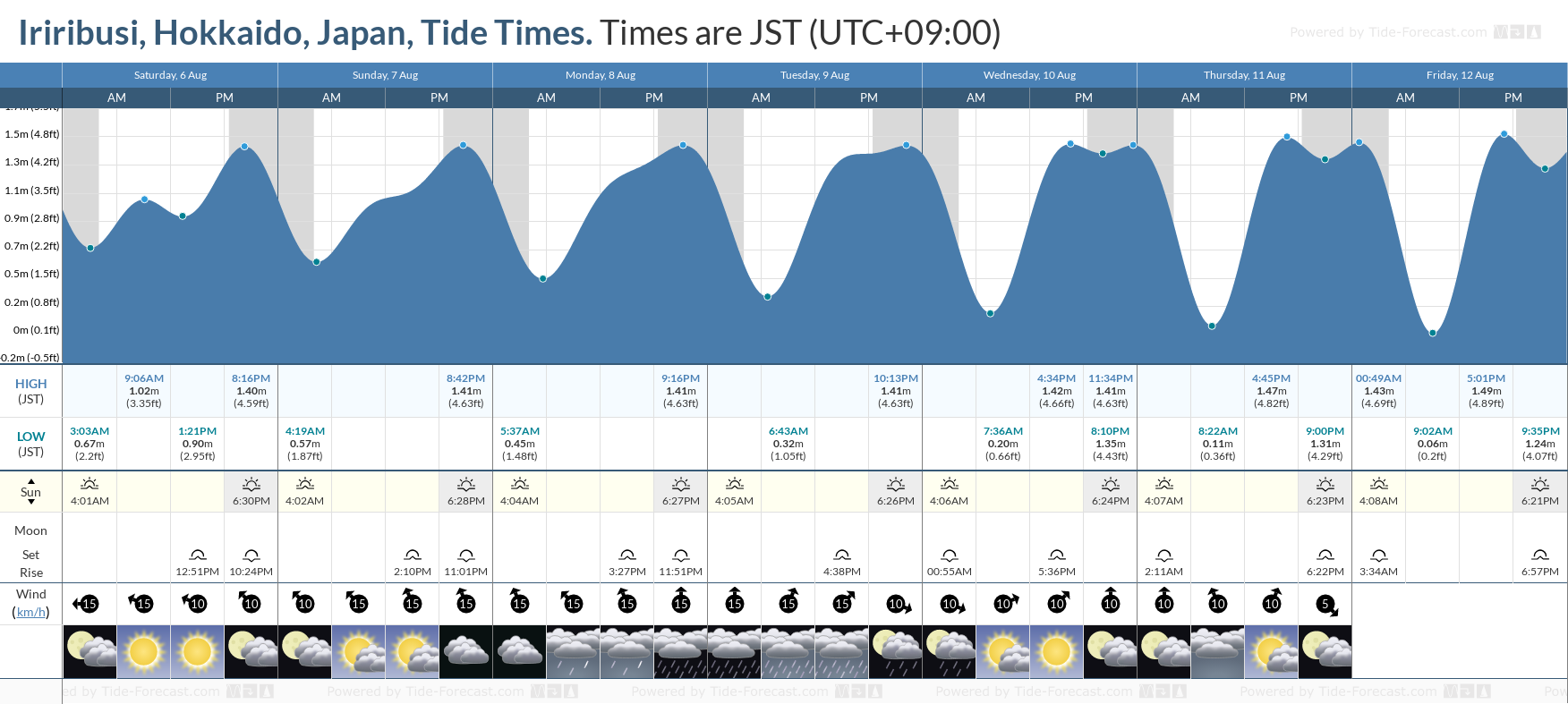 Iriribusi, Hokkaido, Japan Tide Chart including high and low tide tide times for the next 7 days