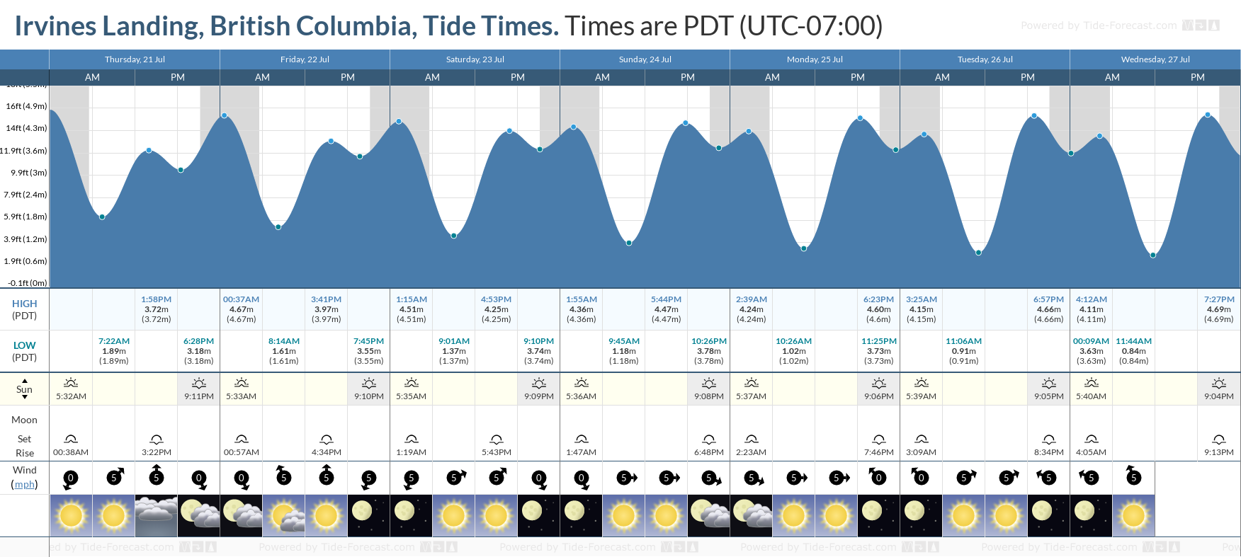 Irvines Landing, British Columbia Tide Chart including high and low tide tide times for the next 7 days