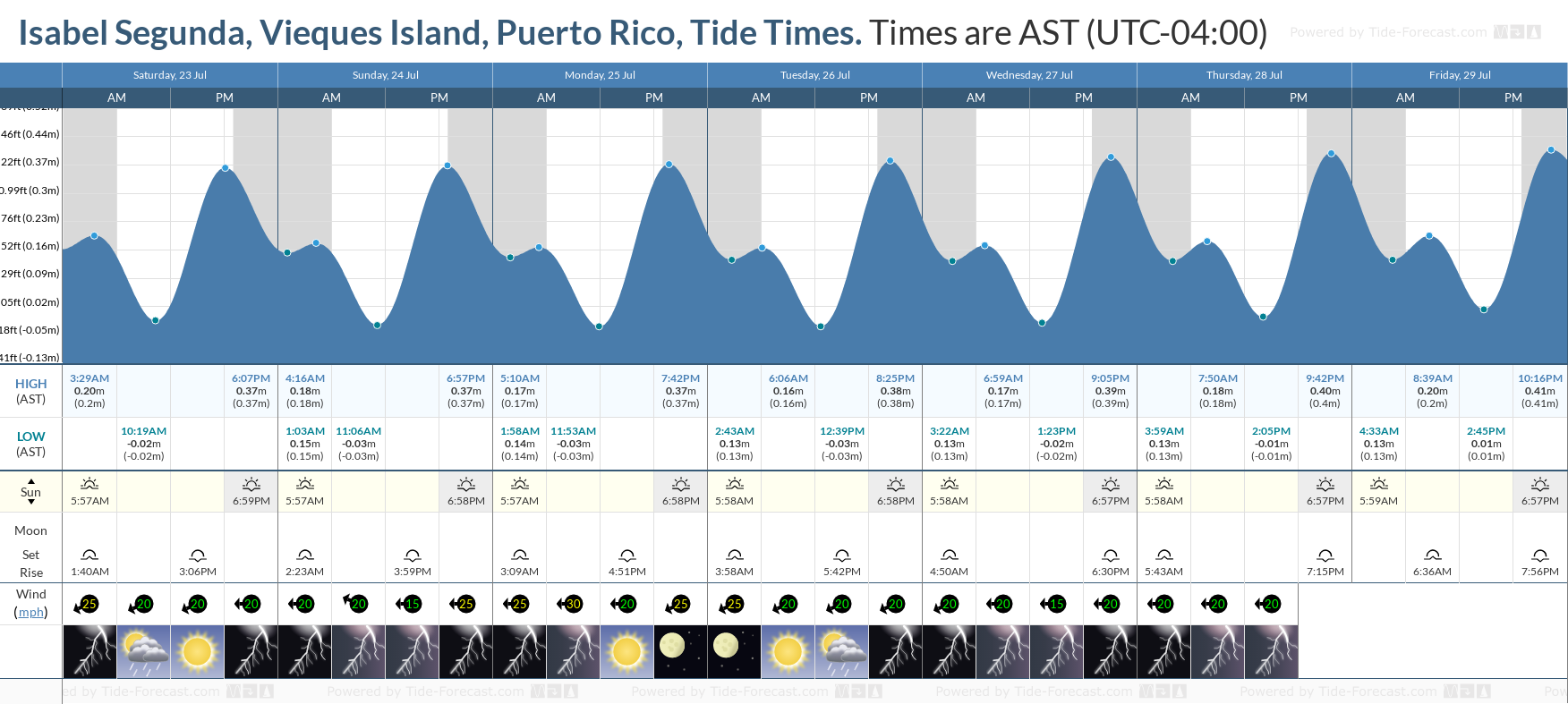 Isabel Segunda, Vieques Island, Puerto Rico Tide Chart including high and low tide tide times for the next 7 days