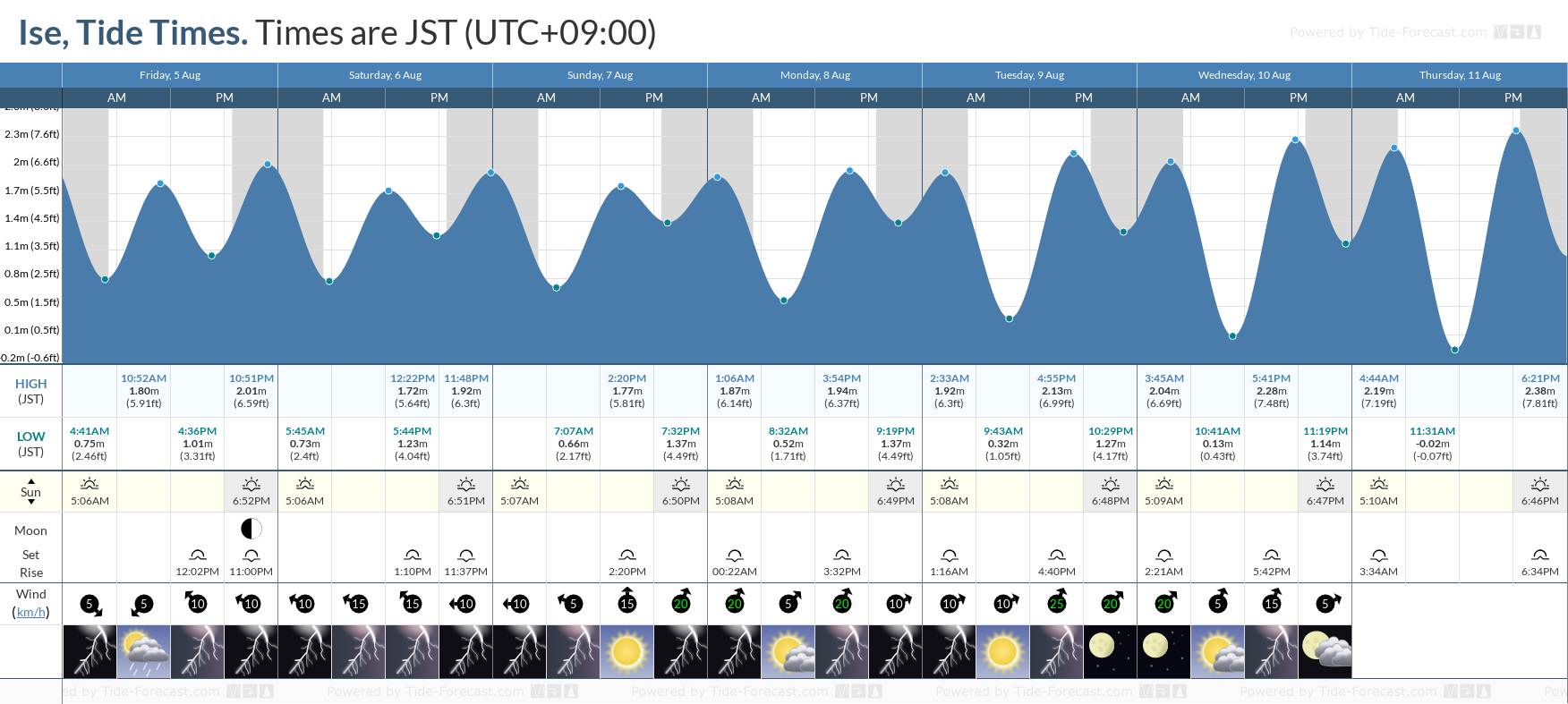 Ise Tide Chart including high and low tide tide times for the next 7 days