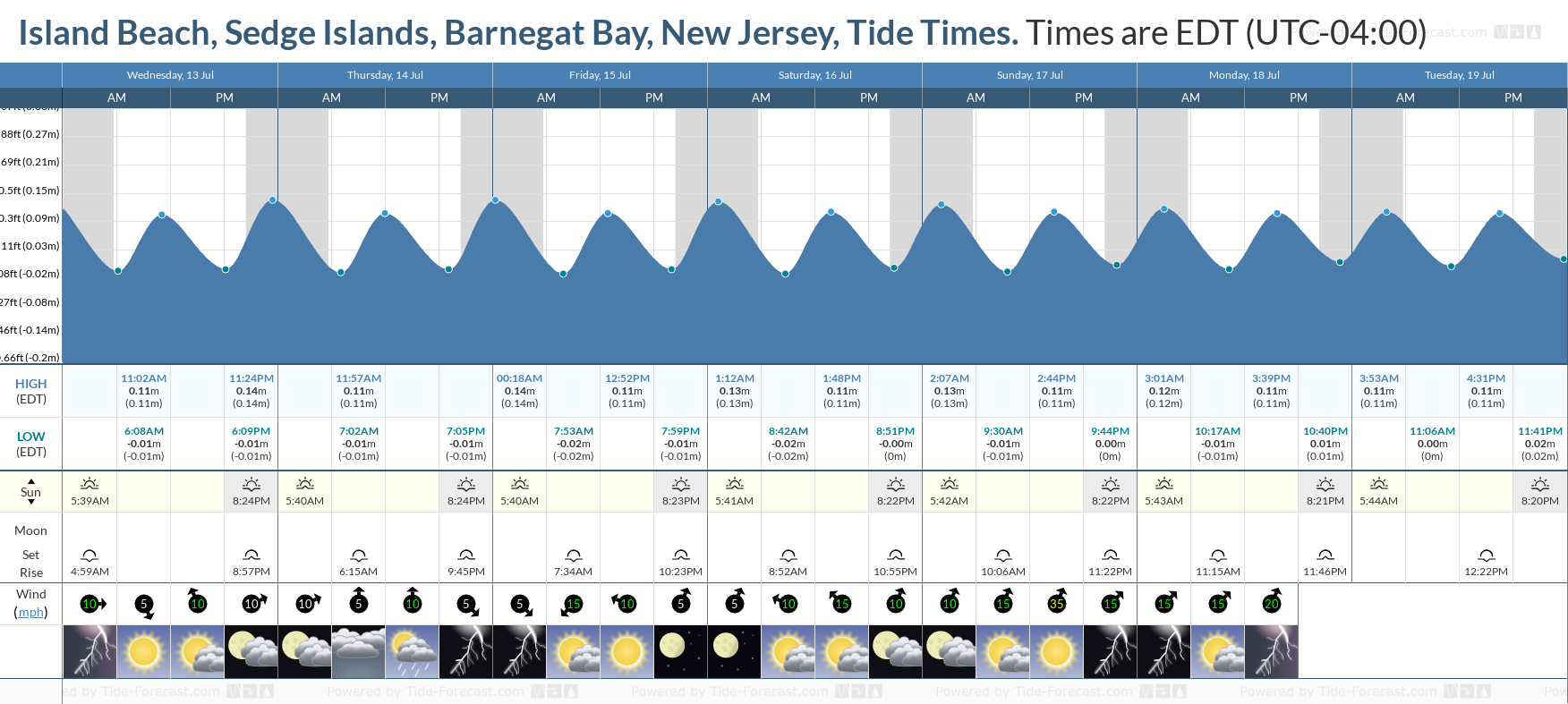 Island Beach, Sedge Islands, Barnegat Bay, New Jersey Tide Chart including high and low tide tide times for the next 7 days