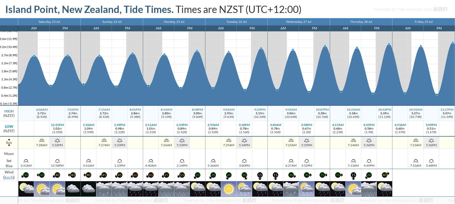 Island Point, New Zealand Tide Chart including high and low tide tide times for the next 7 days