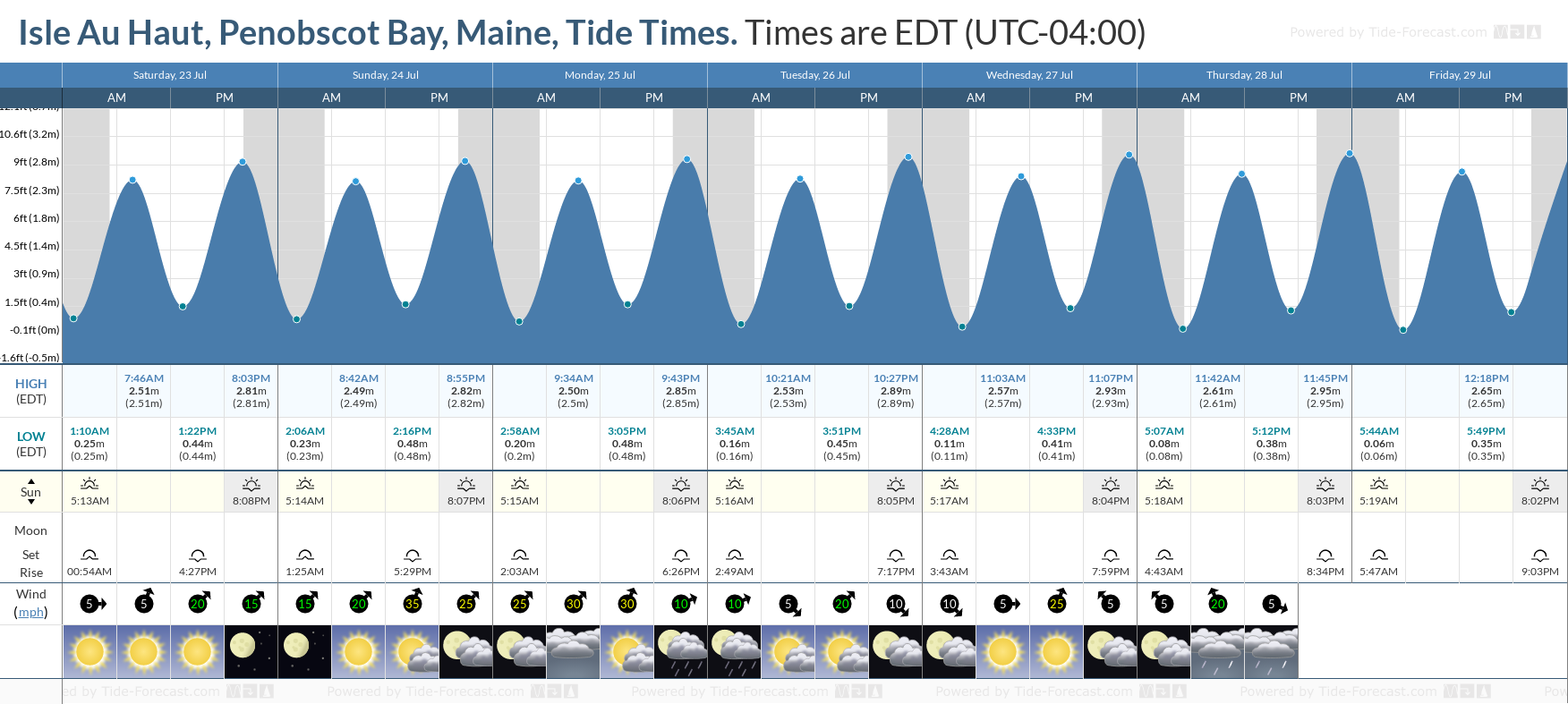 Isle Au Haut, Penobscot Bay, Maine Tide Chart including high and low tide tide times for the next 7 days