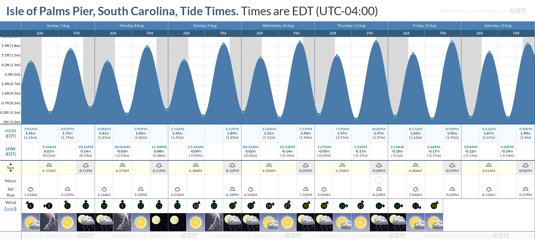 Isle of Palms Pier, South Carolina Tide Chart including high and low tide tide times for the next 7 days