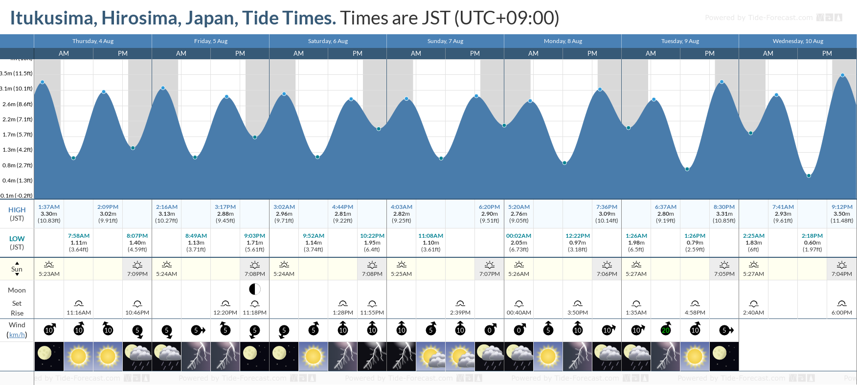 Itukusima, Hirosima, Japan Tide Chart including high and low tide tide times for the next 7 days