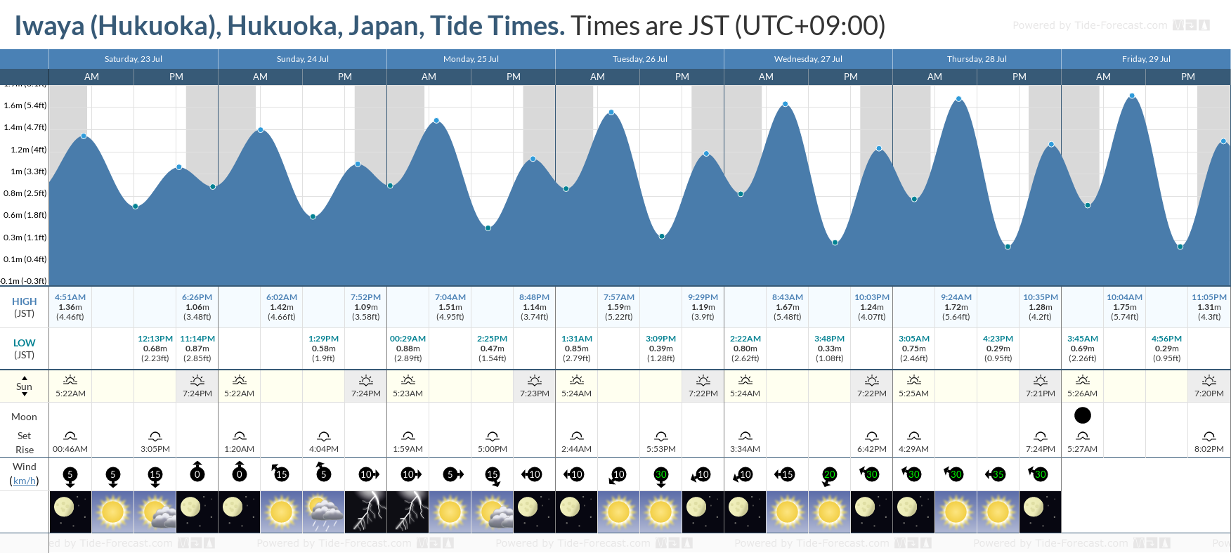 Iwaya (Hukuoka), Hukuoka, Japan Tide Chart including high and low tide tide times for the next 7 days