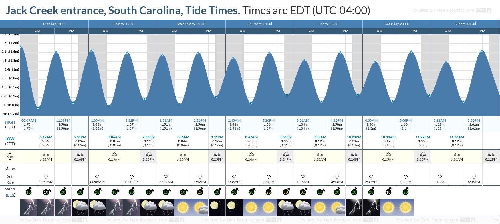 Jack Creek entrance, South Carolina Tide Chart including high and low tide tide times for the next 7 days