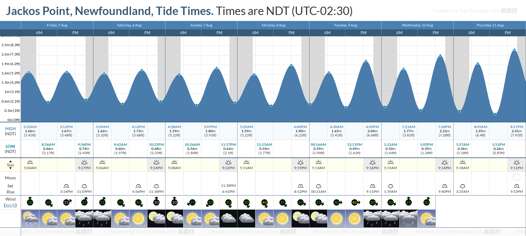 Jackos Point, Newfoundland Tide Chart including high and low tide tide times for the next 7 days